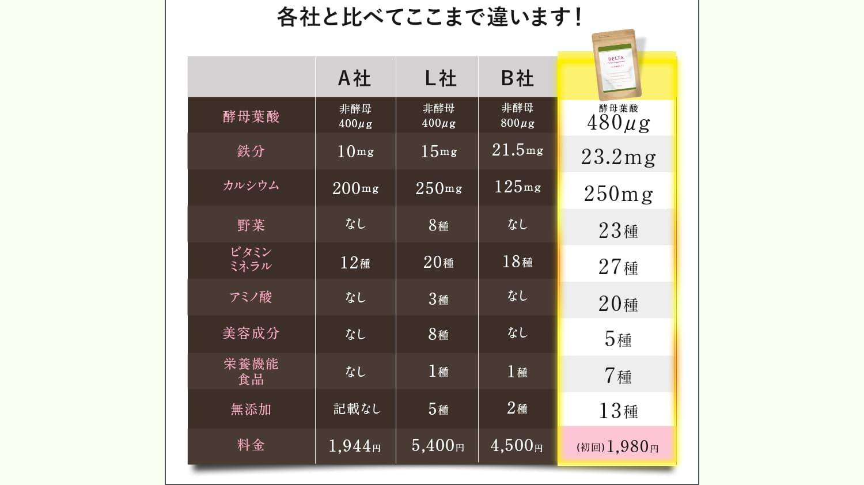 各社葉酸サプリの比較表