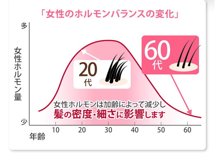 「女性のホルモンバランスの変化」グラフ