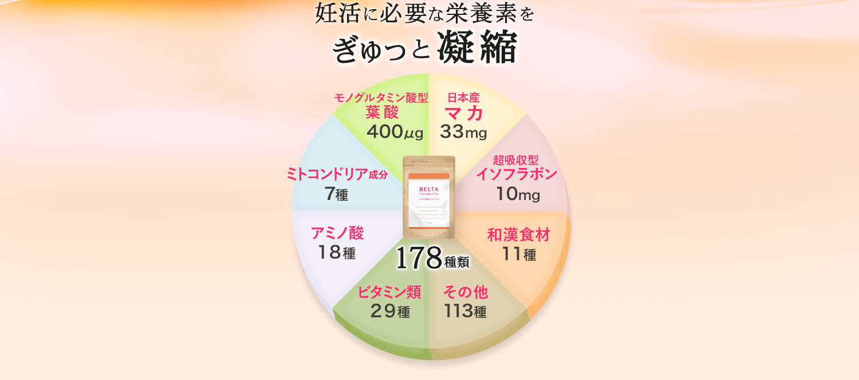 妊活に必要な栄養素をぎゅっと凝縮。日本産100%マカ、超吸収型イソフラボン、ミトコンドリア活性化成分、和漢食材11種、ビタミン・ミネラル・野菜29種、アミノ酸18種、その他90種