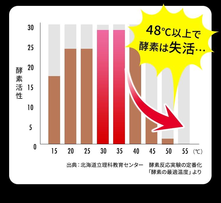48℃以上で酵素は失活